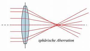 Bildgröße Berechnen Optik : file sphaerische wikipedia ~ Themetempest.com Abrechnung