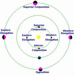 Inferior and superior planets