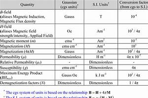 The Relationship Of Some Magnetic Parameters In Cgs And S I  Units  Ii