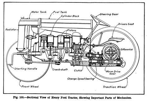 filepage  henry ford tractor cutawaypng wikipedia