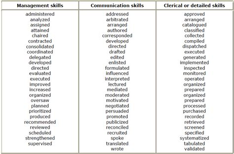 resume verbs to use resume verbs best template collection