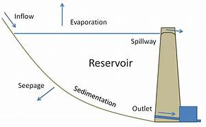 Dam Reservoir Diagram