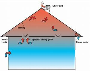 How Effective Are Whirly Birds At Cooling A Roof