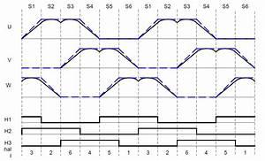 Pwm Frequenz Berechnen : verst ndnisfrage bldc mit s v pwm und winkelencoder ~ Themetempest.com Abrechnung