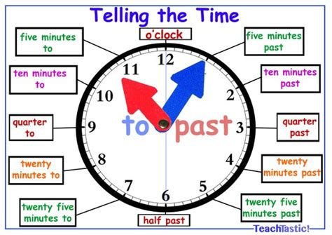 Telling The Time Clock Poster Learning Toy