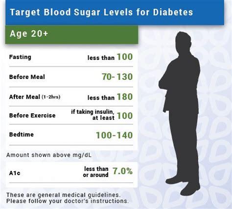 normal blood sugar levels chart chart designs template