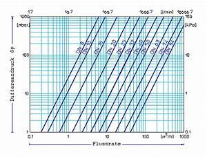 Durchflussmenge Berechnen Wasser : modvlvs ~ Themetempest.com Abrechnung