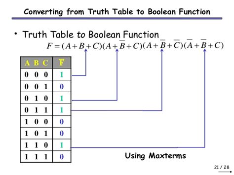 boolean expression to truth table boolean algebra