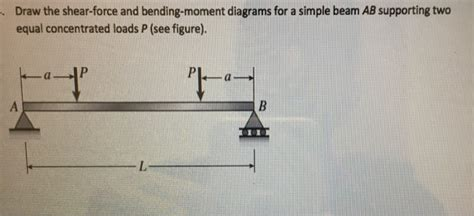 Solved Draw The Shear Force Bending Moment Diagrams
