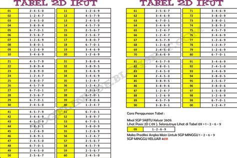 tabel angka ikut  sgp togel