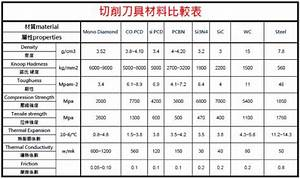 General cutting tool material News End Mills ,tool