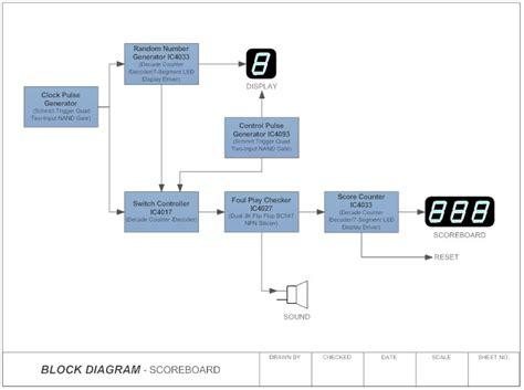 Block Diagram What