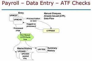 Tables And Data Flow Of The Sage 300 Erp Payroll Module