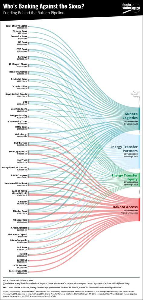 banche olandesi dakota access pipeline la olandese ing si sfila dai