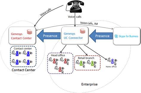 documentationuccdeploymentarchitecture genesys