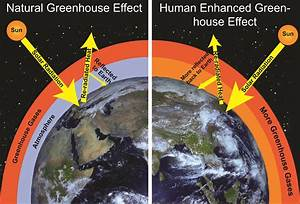 Enhanced Greenhouse Effect Diagram