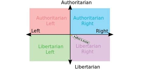 Where Are You On The Political Compass Wizbang
