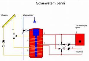 Klimaanlage Mit Solar : solartank klimaanlage und heizung ~ Kayakingforconservation.com Haus und Dekorationen