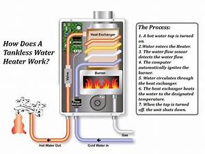 Gas Water Heaters  Geyser Better Than Electric Geysers In