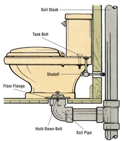 How To Install A Water Closet replacing a toilet howstuffworks