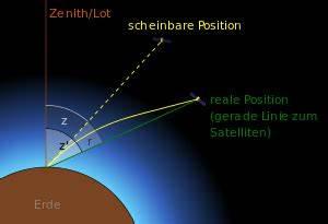 Erdkrümmung Berechnen : astronomische refraktion physik schule ~ Themetempest.com Abrechnung