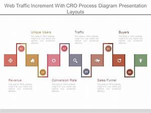 Web Traffic Increment With Cro Process Diagram