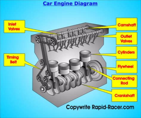 Toyotum Car Engine Diagram by Car Engines Types Rapid Racer