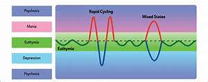 Rapid Cycling And Mixed States In Bipolar Disorder