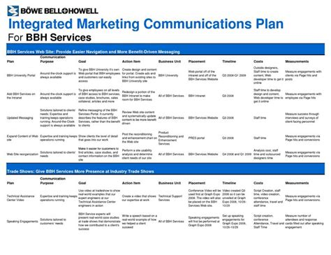 Integrated Marketing Communications Resume by Communication Plan Template Ideas For A Communication