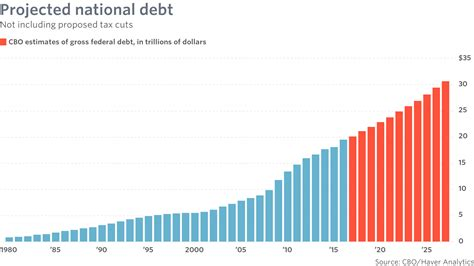 How Much Is The U S National Debt Gop Tax Plan Assures Rising National Debt Forever