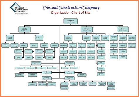 Construction Organizational Structure 9 Organizational Chart Of Construction Company Company