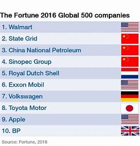 The Top 10 Biggest Companies in the World