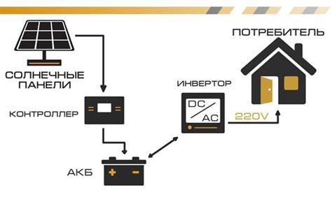Расчет потребляемой электроэнергии по мощности оборудования