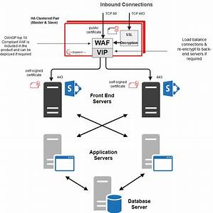 Load Balancing Microsoft Sharepoint