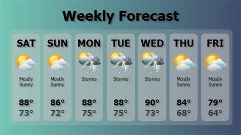 weather forecast template can digital signage make money for me dopublicity