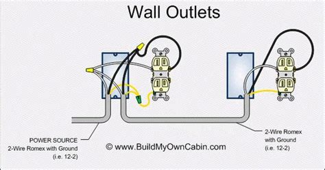Electrical Wiring Standard Wall Outlet Receptacle