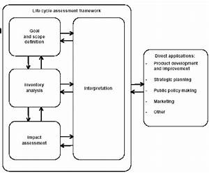1  Life Cycle Assessment  Lca  Phases
