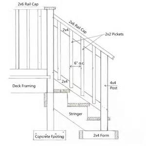 Building Code For Deck Stairs by Deck Building Ohio Deck Building Codes