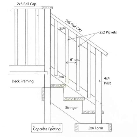 stair railing height deck building ohio deck building codes
