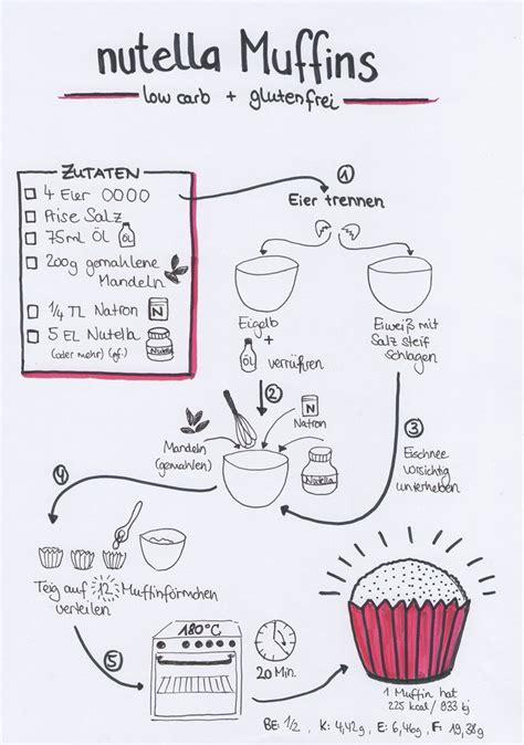 Vorlage für die kündigung während der probezeit für arbeitnehmer (schweiz). Bildergebnis für sketchnote blog food | Rezepte, Kochbuch selbst gestalten, Kochbuch ideen
