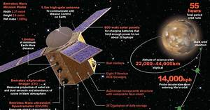 Emirates Mars mission's journey - graphic - The National