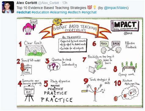 10 Evidencebased Teaching Strategies Simplek12