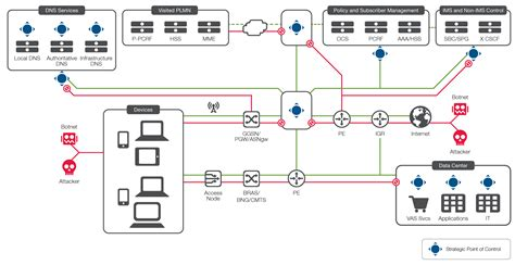 It Security Architecture Diagram by The F5 Security For Service Providers Reference Architecture