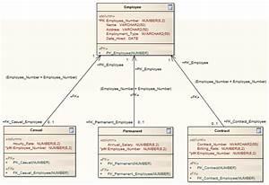 Erd To Data Model Transformation
