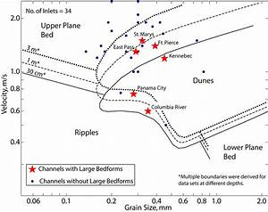 Bed Form Stability After Southard And Boguchwal  1990