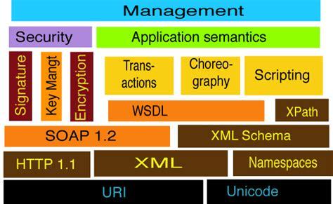 "Web Services - Semantic Web - slide ""WS Stack outline"""
