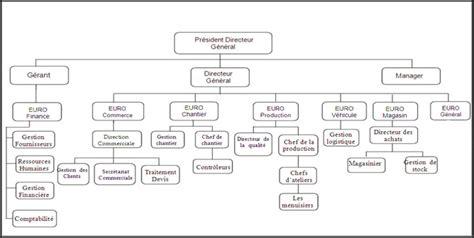 hierarchie cuisine organigramme pvc