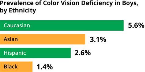 statistics iris software for eye protection health