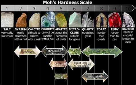 The Mohs Scale Of Mineral Hardness
