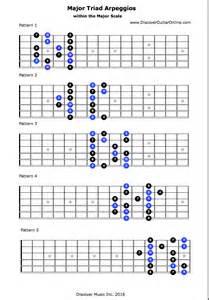 Major Guitar Scale Patterns